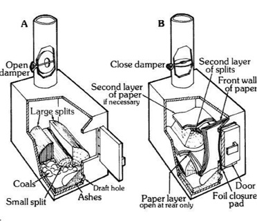 Free: How To Make A Double Drum Sawdust Stove (PDF